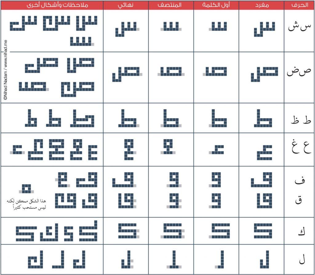 صورة حروف بالخط الكوفي , اجمل الخطوط قبل الاسلام