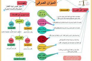 صورة ما هو علم الصرف , تعلم اصول اللغة العربية مع الصرف